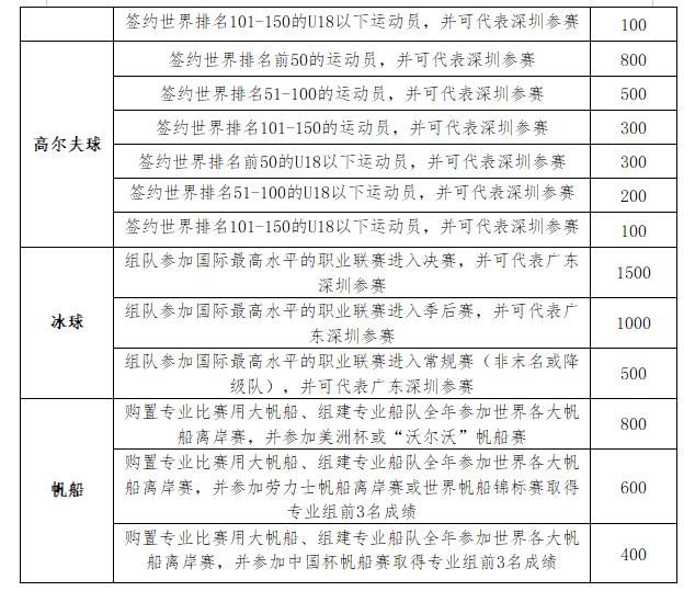 关于受理2021年深圳市体育产业专项资金(第二批)高水平职业体育俱乐部资助奖励的申报通知